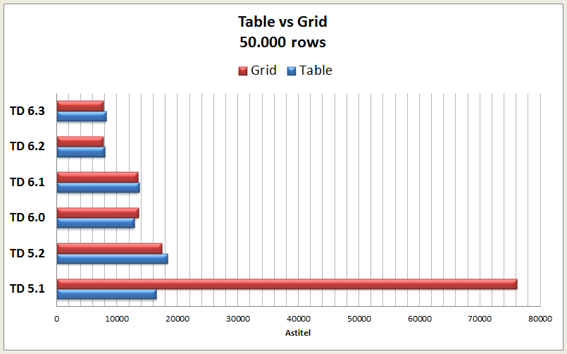 Table vs Grid.png